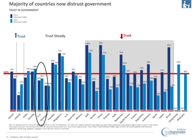 Government Trust