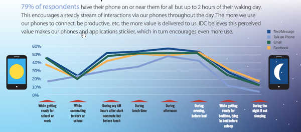 social-media-stats-phone-use